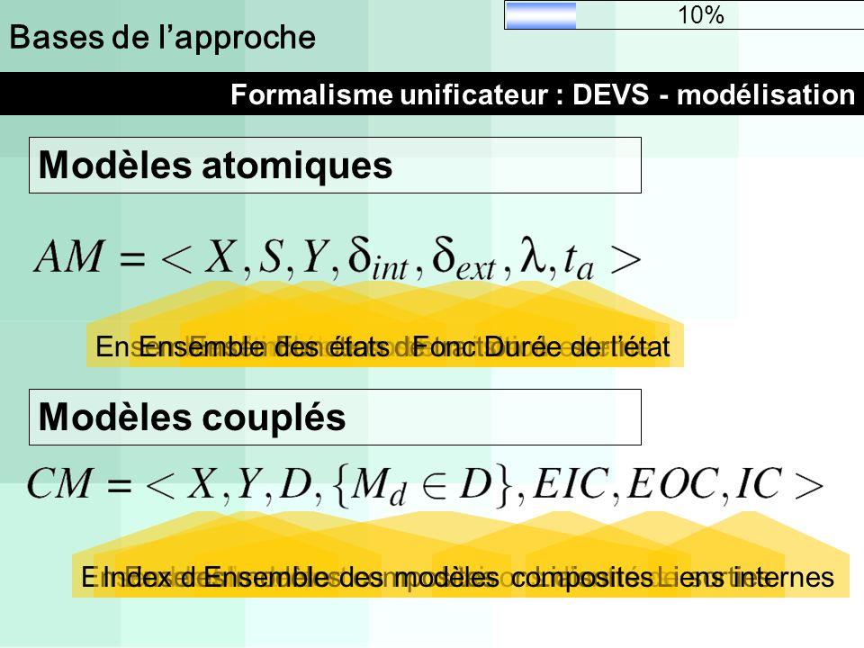 Bases de lapproche Formalisme unificateur : DEVS - modélisation 10% Ensemble dentréeLiaisons dentréesEnsemble de sortieLiaisons de sortiesLiens intern