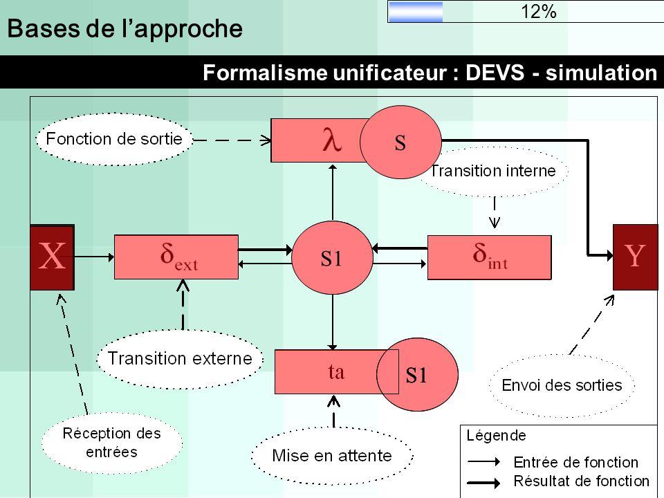 Bases de lapproche Formalisme unificateur : DEVS - simulation S S1 S 12%