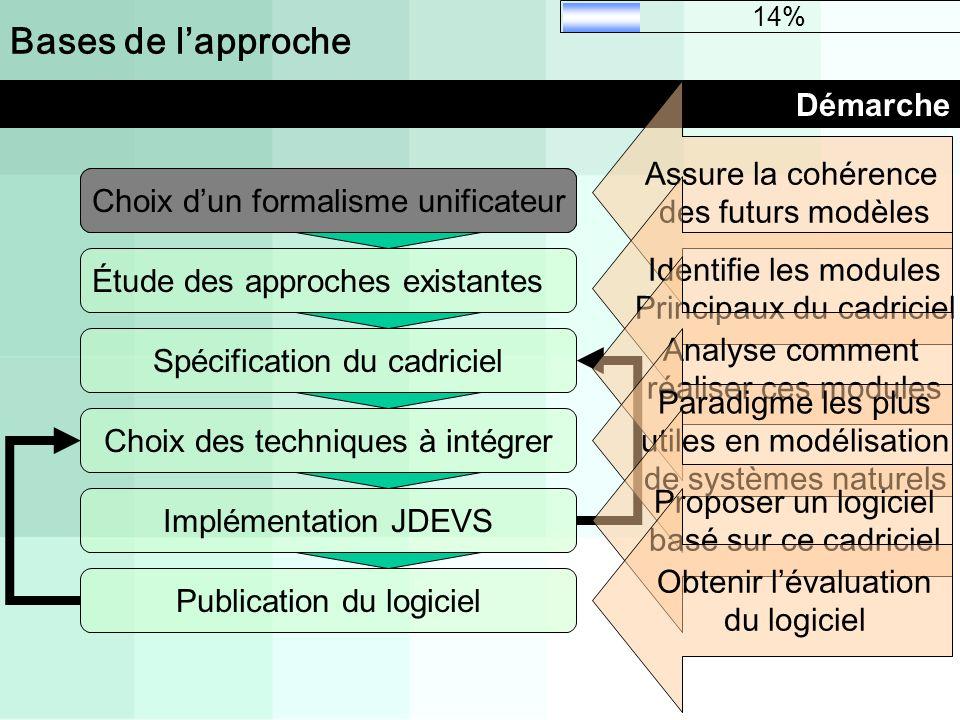Bases de lapproche Démarche Choix dun formalisme unificateur Étude des approches existantes Choix des techniques à intégrer Implémentation JDEVS Publi