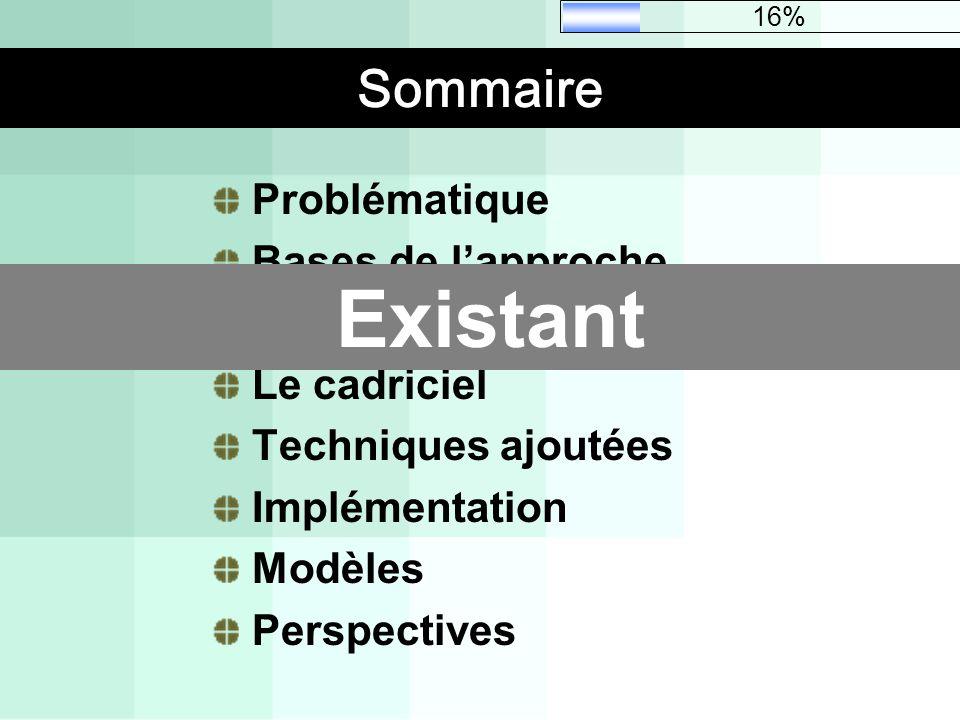 Sommaire Problématique Bases de lapproche Existant Le cadriciel Techniques ajoutées Implémentation Modèles Perspectives Existant 16%