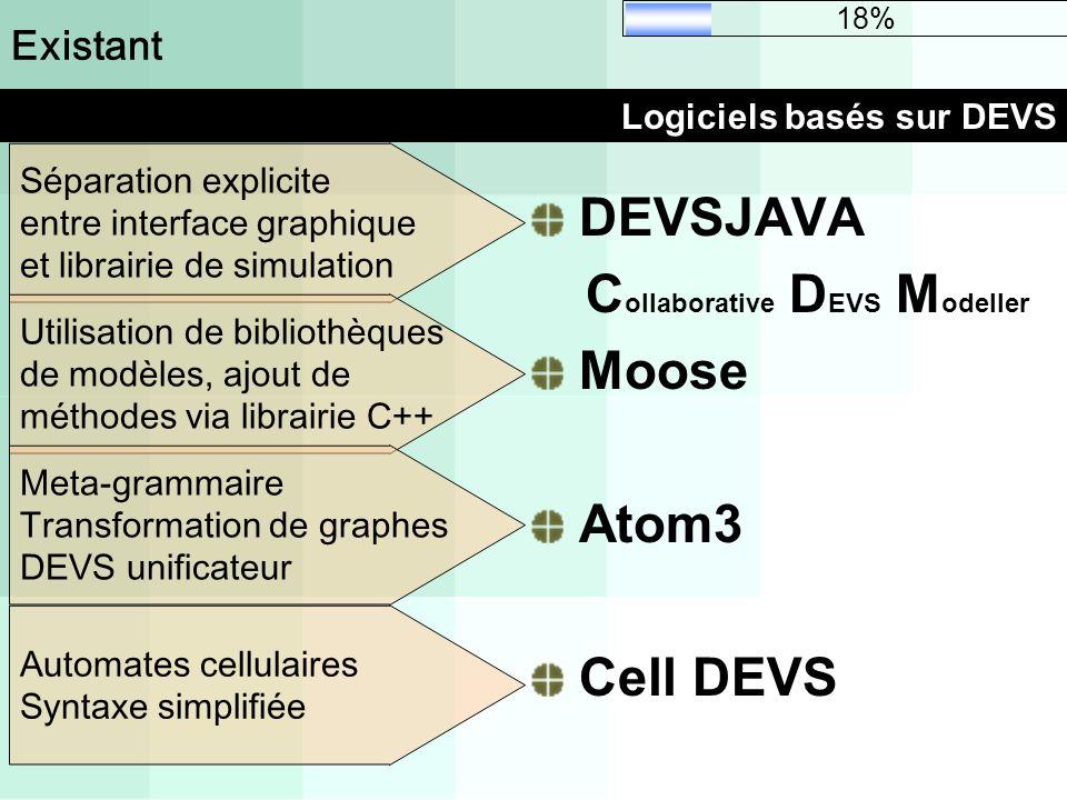 Logiciels basés sur DEVS Existant DEVSJAVA C ollaborative D EVS M odeller Moose Atom3 Cell DEVS Séparation explicite entre interface graphique et libr