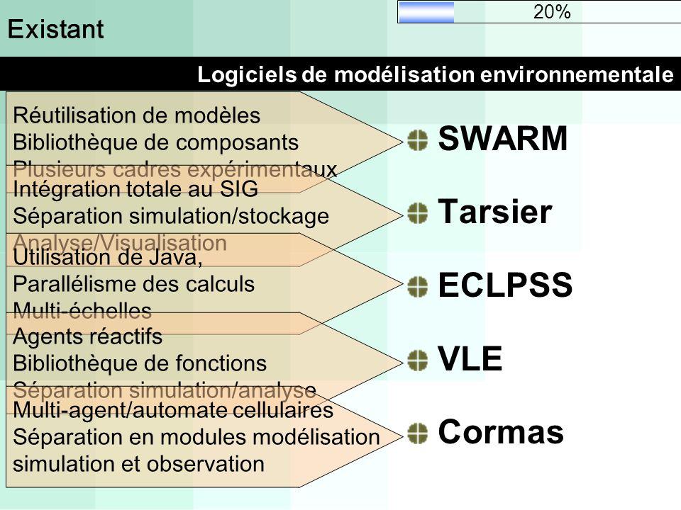 Logiciels de modélisation environnementale Existant SWARM Tarsier ECLPSS VLE Cormas Réutilisation de modèles Bibliothèque de composants Plusieurs cadr