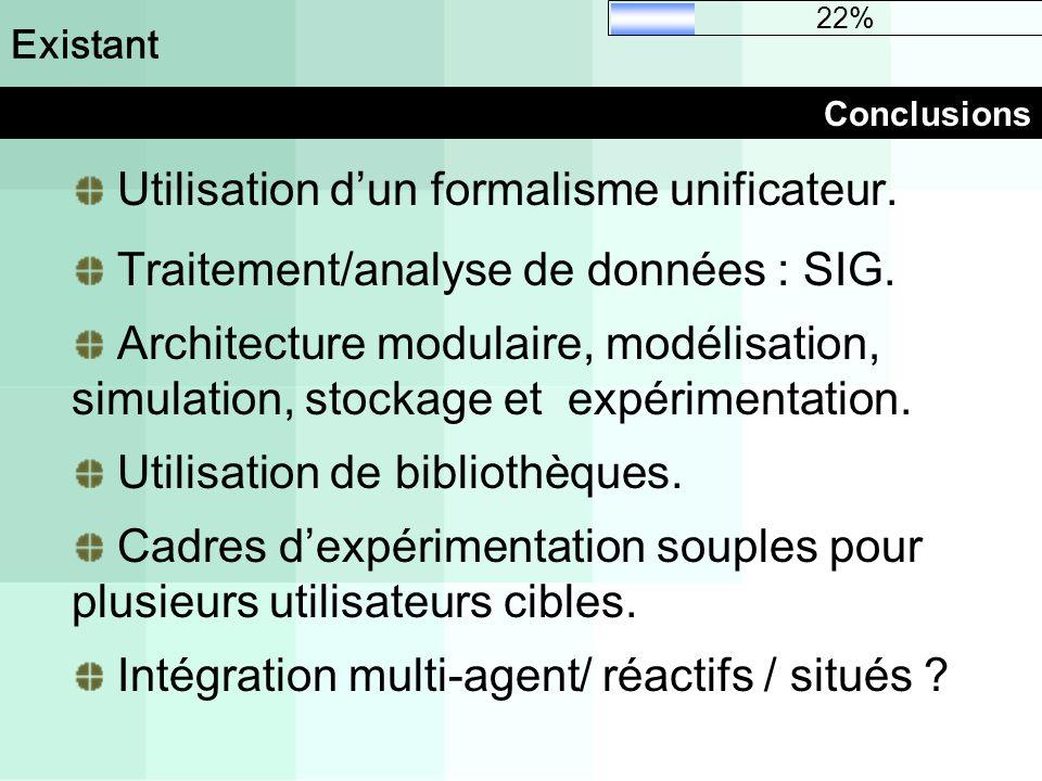 Conclusions Existant Utilisation dun formalisme unificateur. Traitement/analyse de données : SIG. Architecture modulaire, modélisation, simulation, st