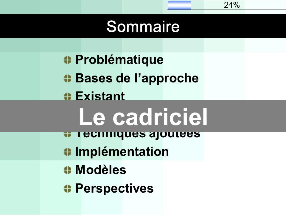 Sommaire Problématique Bases de lapproche Existant Le cadriciel Techniques ajoutées Implémentation Modèles Perspectives Le cadriciel 24%