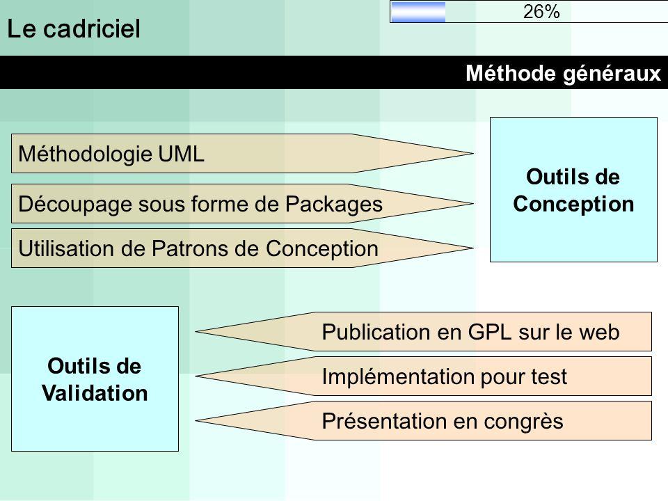 Le cadriciel Méthode généraux Découpage sous forme de Packages Utilisation de Patrons de Conception Méthodologie UML Publication en GPL sur le web Imp