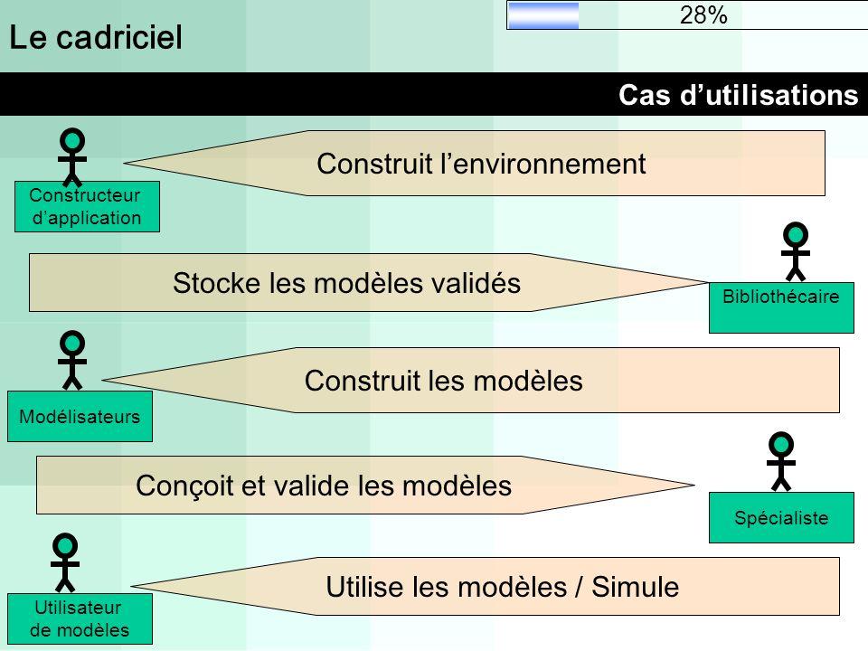 Le cadriciel Cas dutilisations Bibliothécaire Modélisateurs Constructeur dapplication Spécialiste Utilisateur de modèles Construit lenvironnement Cons