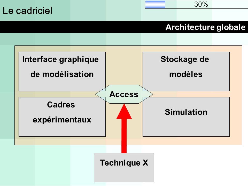 Le cadriciel Architecture globale Interface graphique de modélisation Stockage de modèles Cadres expérimentaux Simulation Technique X Access 30%
