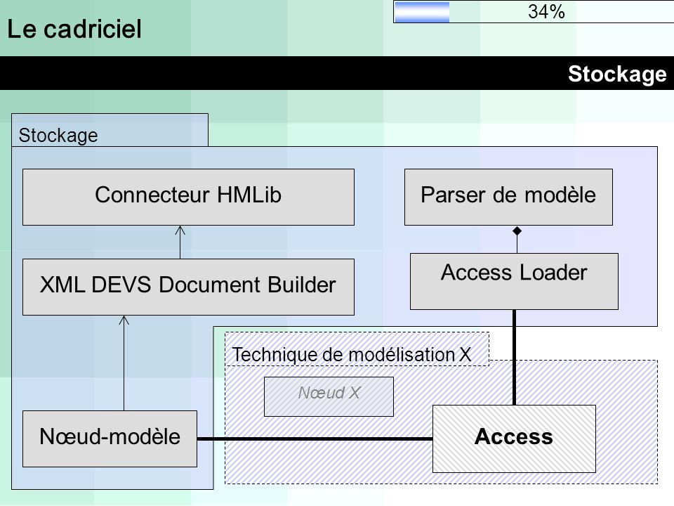 Stockage Le cadriciel Stockage Access Loader Parser de modèle Nœud-modèle XML DEVS Document Builder Connecteur HMLib 34% Technique de modélisation X A