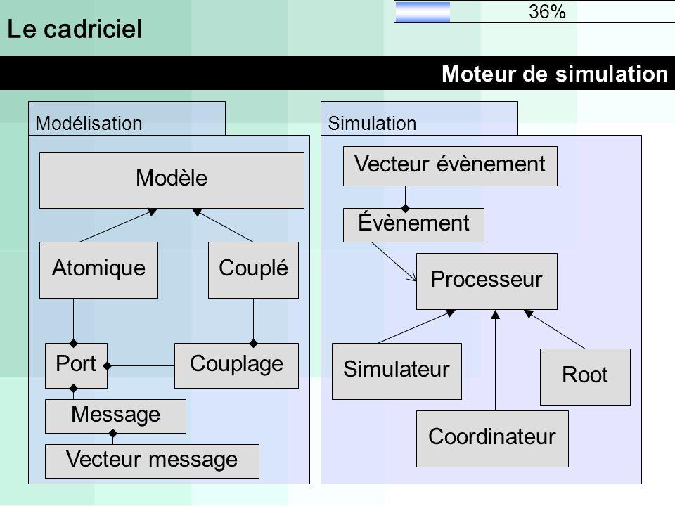 Le cadriciel Moteur de simulation 36% Processeur Simulateur Root Coordinateur Simulation Vecteur évènement Évènement Modélisation Modèle AtomiqueCoupl