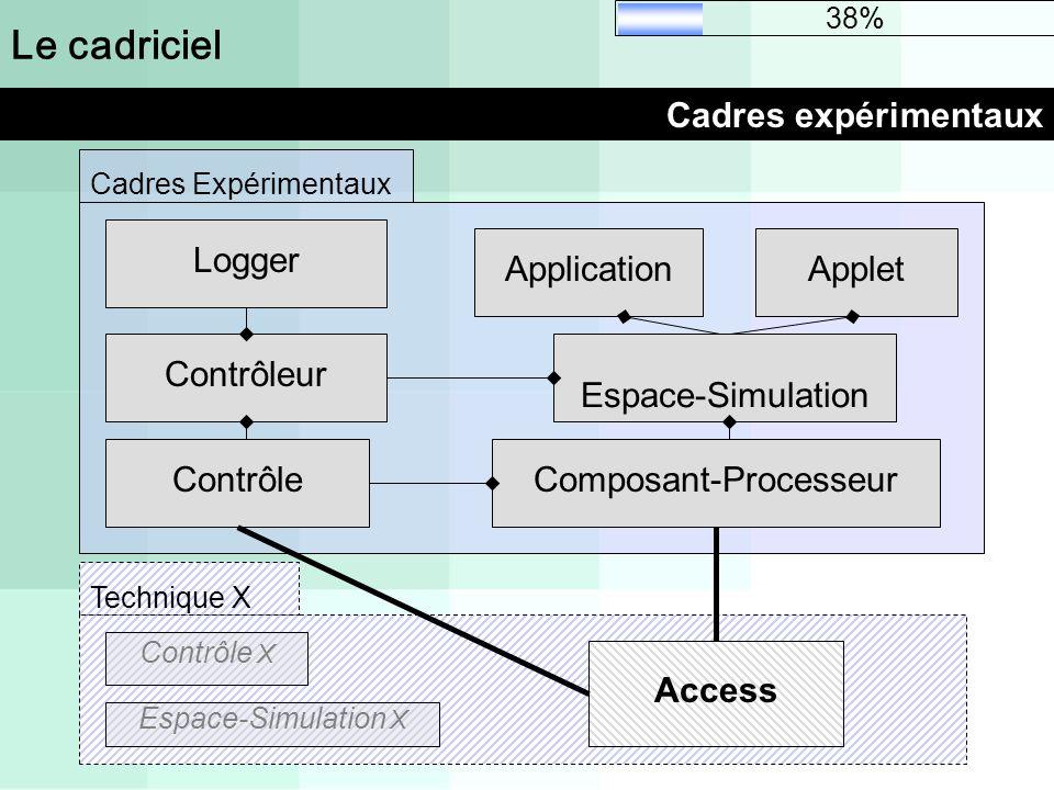 Le cadriciel Cadres expérimentaux Contrôleur Espace-Simulation Composant-ProcesseurContrôle ApplicationApplet Logger Cadres Expérimentaux 38% Techniqu