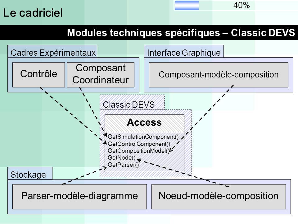 Le cadriciel Modules techniques spécifiques – Classic DEVS 40% Classic DEVS Access GetSimulationComponent() GetControlComponent() GetCompositionModel(