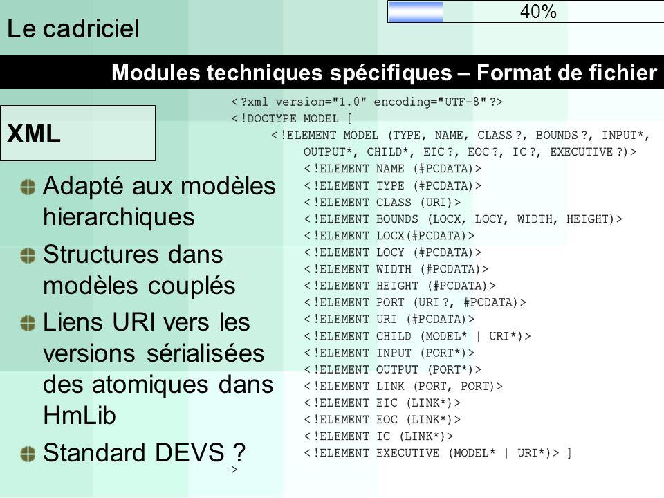 Le cadriciel Modules techniques spécifiques – Format de fichier 40% Adapté aux modèles hierarchiques Structures dans modèles couplés Liens URI vers le