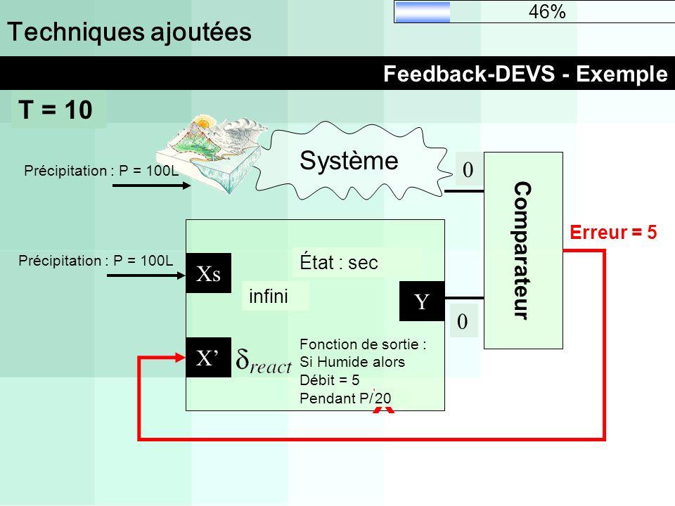 infini Techniques ajoutées Feedback-DEVS - Exemple 46% Comparateur Système X Xs Fonction de sortie : Si Humide alors Débit = 5 Pendant P/10 État : Sec