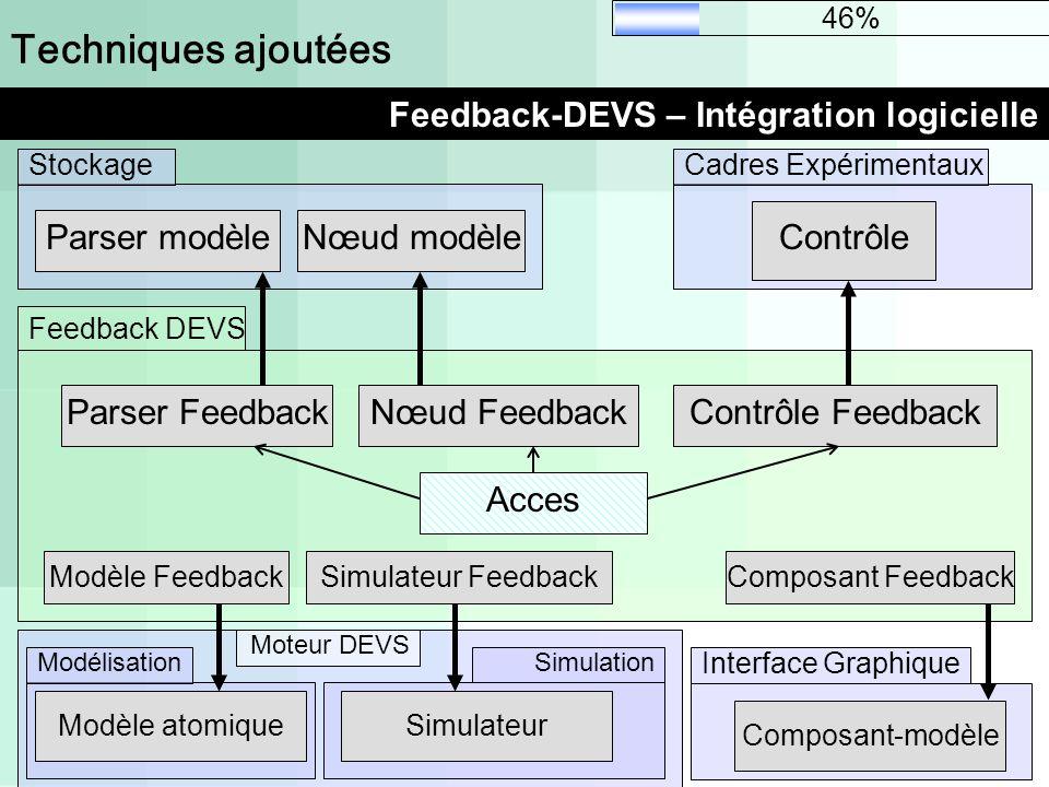 Techniques ajoutées Feedback-DEVS – Intégration logicielle 46% Feedback DEVS Composant Feedback Nœud Feedback Modèle Feedback Parser FeedbackContrôle