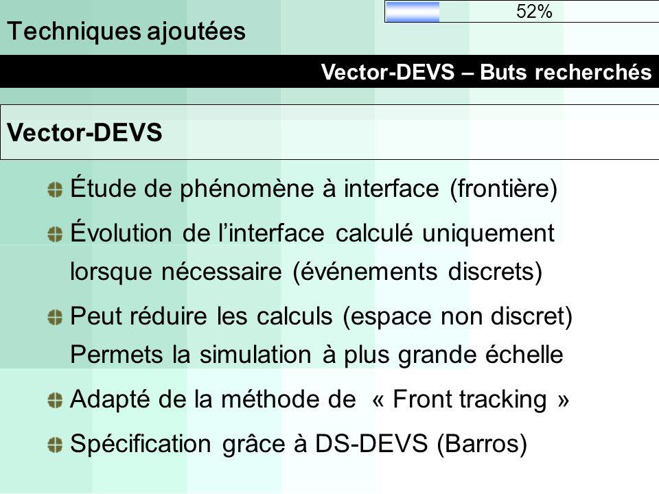 Techniques ajoutées Vector-DEVS – Buts recherchés 52% Étude de phénomène à interface (frontière) Évolution de linterface calculé uniquement lorsque né