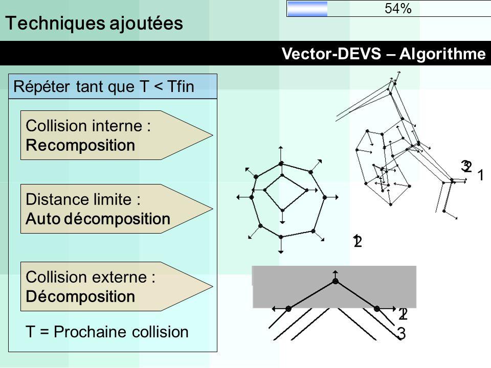 Techniques ajoutées Vector-DEVS – Algorithme 54% Collision externe : Décomposition Distance limite : Auto décomposition Collision interne : Recomposit