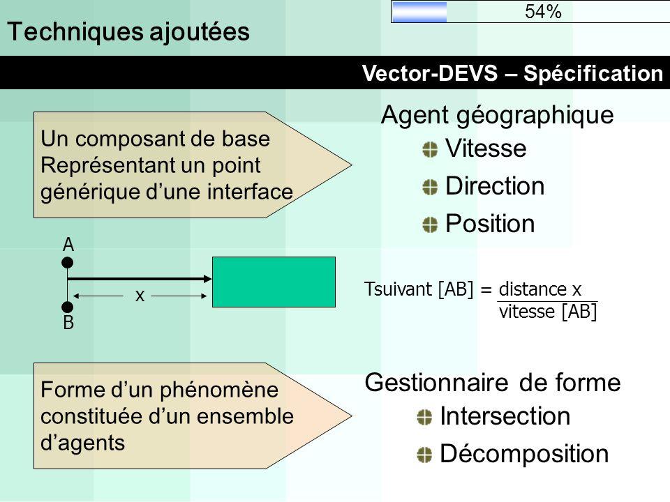 Techniques ajoutées Vector-DEVS – Spécification Tsuivant [AB] = distance x vitesse [AB] A B x 54% Un composant de base Représentant un point générique