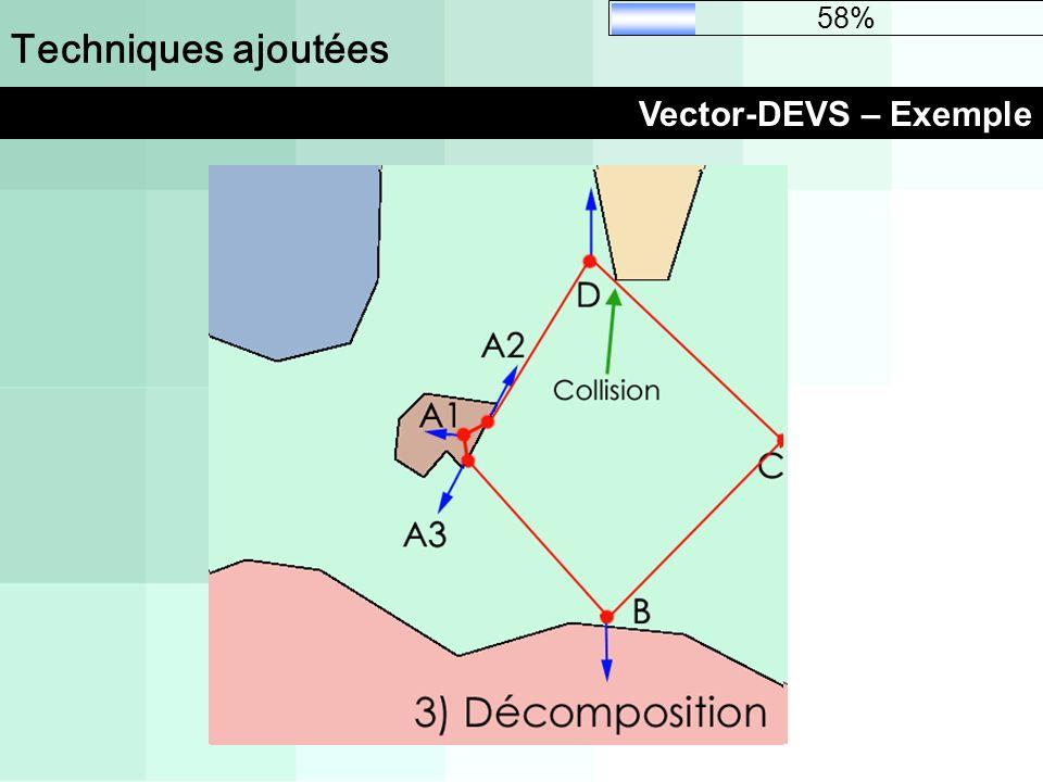 Techniques ajoutées Vector-DEVS – Exemple 58%