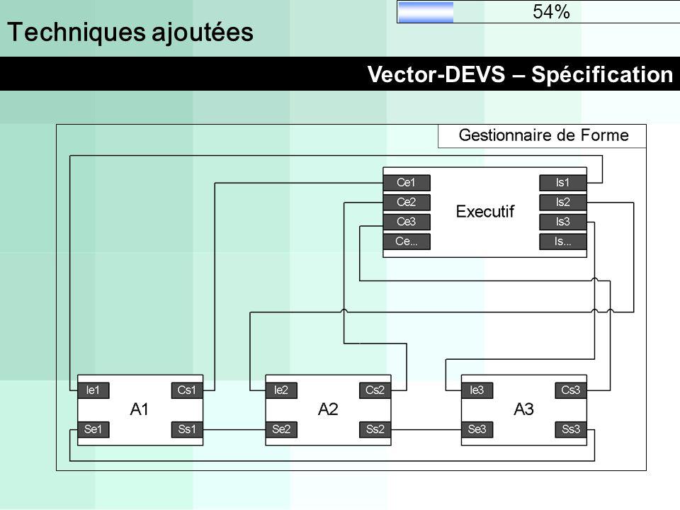 Techniques ajoutées Vector-DEVS – Spécification 54%