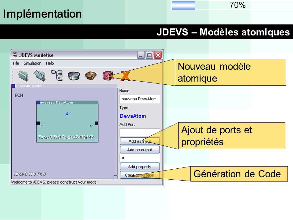 Implémentation JDEVS – Modèles atomiques 70% Génération de CodeAjout de ports et propriétés Nouveau modèle atomique