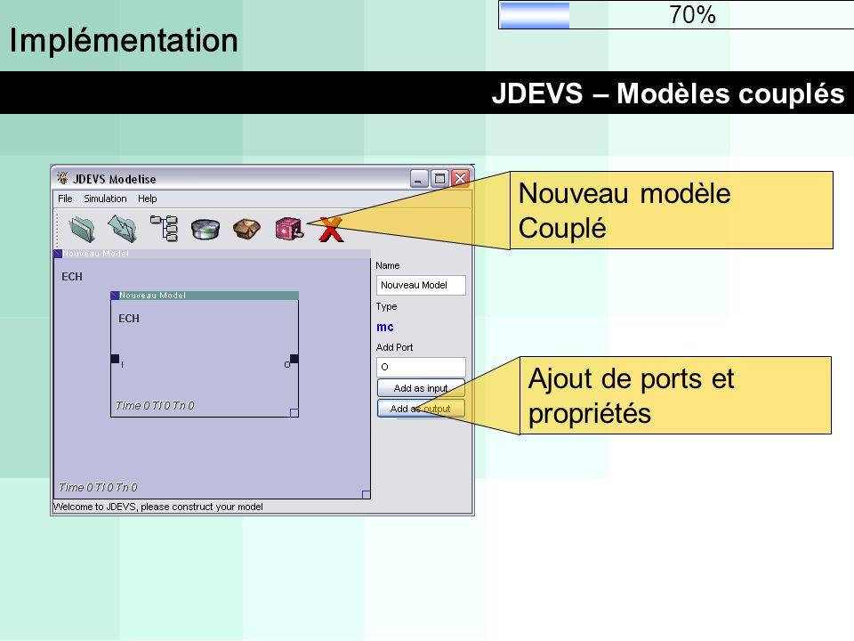 Implémentation JDEVS – Modèles couplés 70% Ajout de ports et propriétés Nouveau modèle Couplé