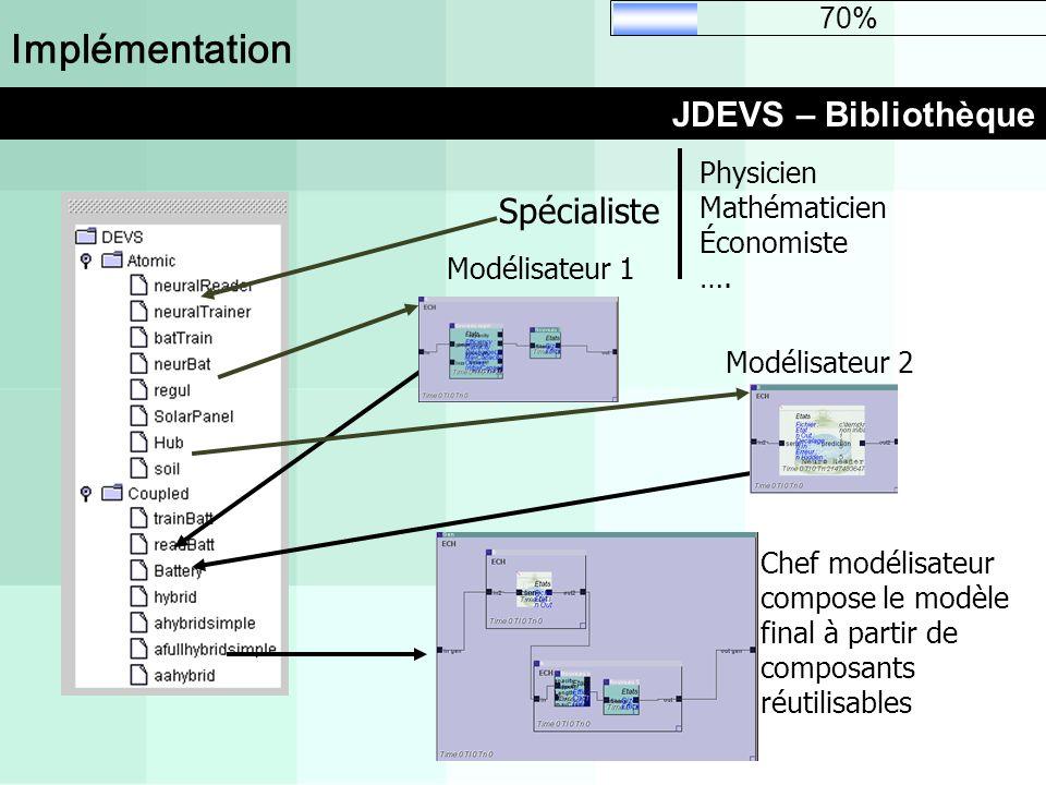 Implémentation JDEVS – Bibliothèque 70% Chef modélisateur compose le modèle final à partir de composants réutilisables Modélisateur 1 Modélisateur 2 S