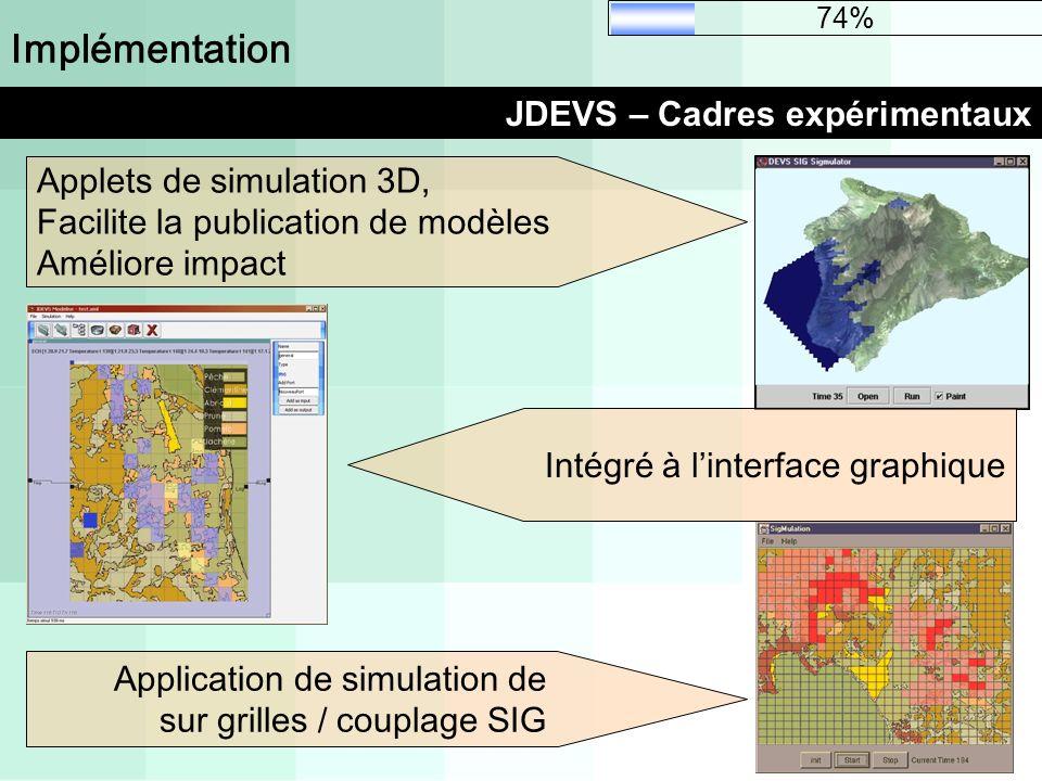 Implémentation JDEVS – Cadres expérimentaux 74% Applets de simulation 3D, Facilite la publication de modèles Améliore impact Intégré à linterface grap