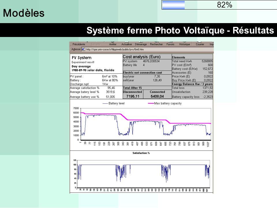 Modèles Système ferme Photo Voltaïque - Résultats 82%
