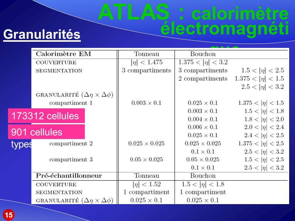 ATLAS : calorimètre Granularités électromagnéti que 173312 cellules 901 cellules types 15