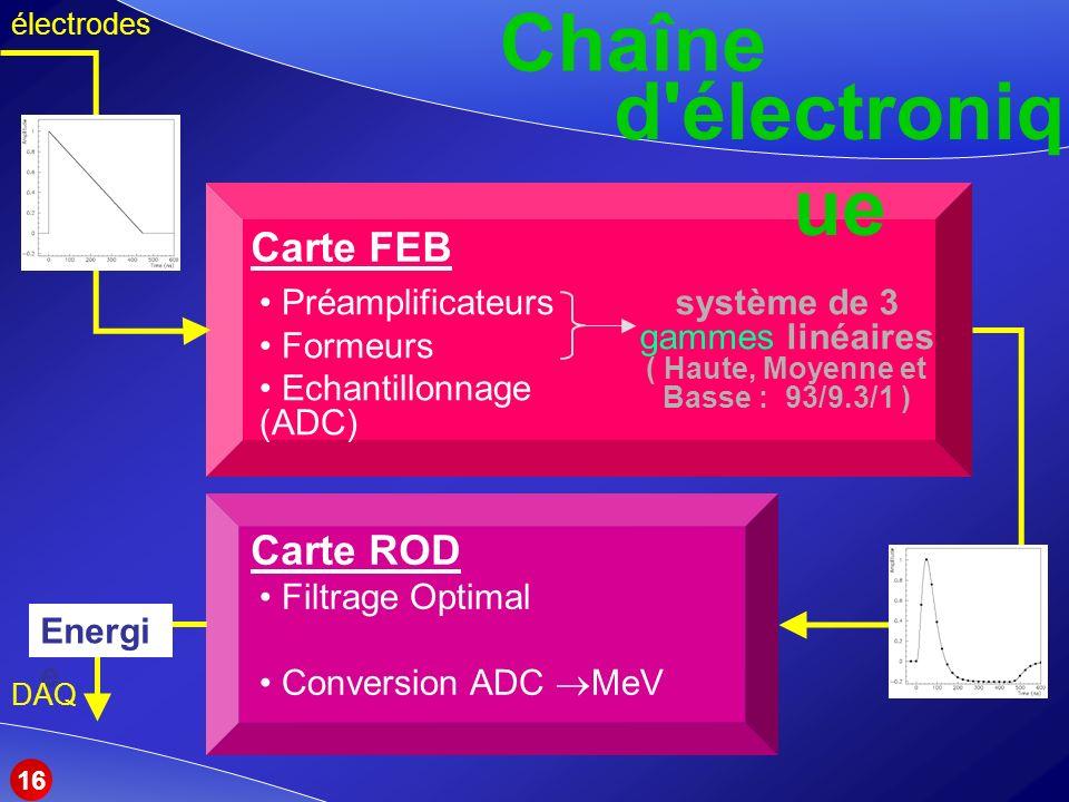 Carte FEB Chaîne d électroniq ue Préamplificateurs Formeurs Echantillonnage (ADC) Carte ROD système de 3 gammes linéaires ( Haute, Moyenne et Basse : 93/9.3/1 ) Filtrage Optimal Conversion ADC MeV Energi e DAQ électrodes 16