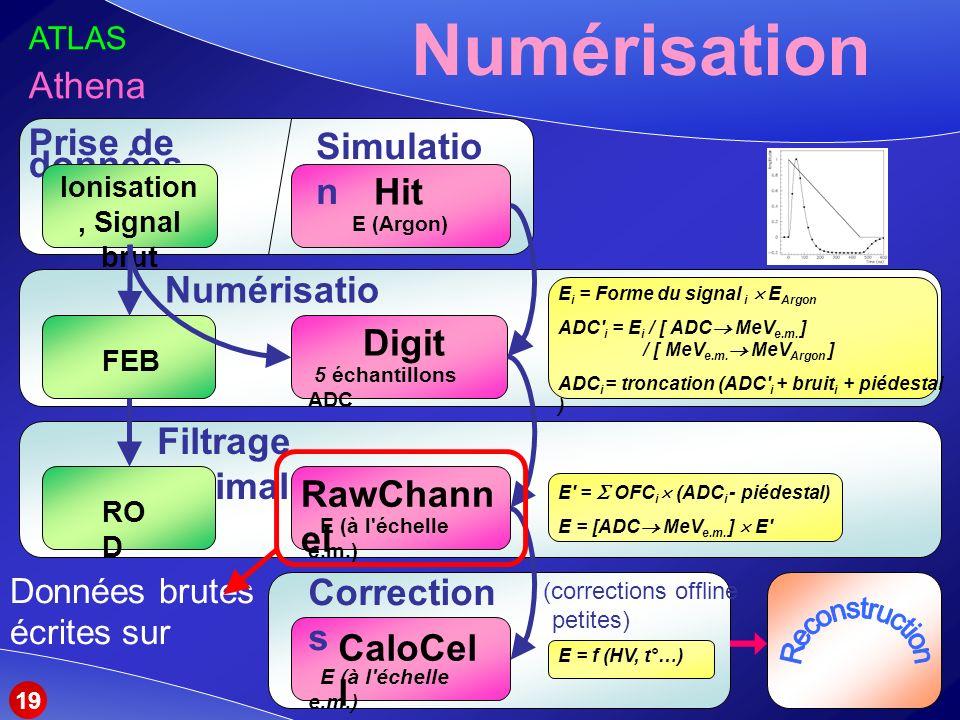 CaloCel l E (à l échelle e.m.) Correction s E = f (HV, t°…) (corrections offline petites) Numérisation RawChann el E (à l échelle e.m.) Digit 5 échantillons ADC Hit E (Argon) Simulatio n Prise de données Ionisation, Signal brut Numérisatio n Filtrage optimal FEBRO D E i = Forme du signal i E Argon ADC i = E i / [ ADC MeV e.m.