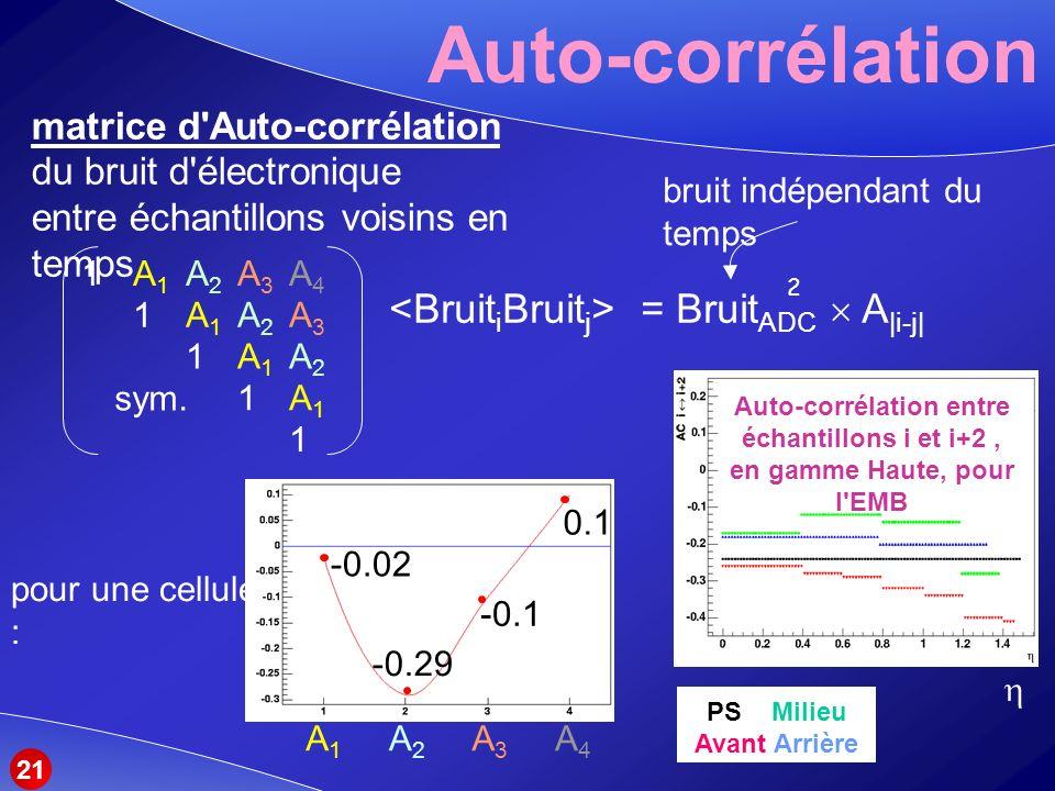 Auto-corrélation matrice d Auto-corrélation du bruit d électronique entre échantillons voisins en temps = Bruit ADC A |i-j| 2 1A1A2A3A41A1A2A3A4 1A1A2A31A1A2A3 1A1A21A1A2 1A11A1 1 sym.