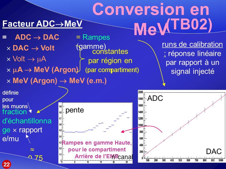 Conversion en MeV (TB02) = ADC DAC DAC Volt Volt A A MeV (Argon) MeV (Argon) MeV (e.m.) Facteur ADC MeV = Rampes (gamme) fraction d échantillonna ge rapport e/mu définie pour les muons 0.75 runs de calibration : réponse linéaire par rapport à un signal injecté constantes par région en (par compartiment) ADC DAC Rampes en gamme Haute, pour le compartiment Arrière de l EMB pente n°canal 22