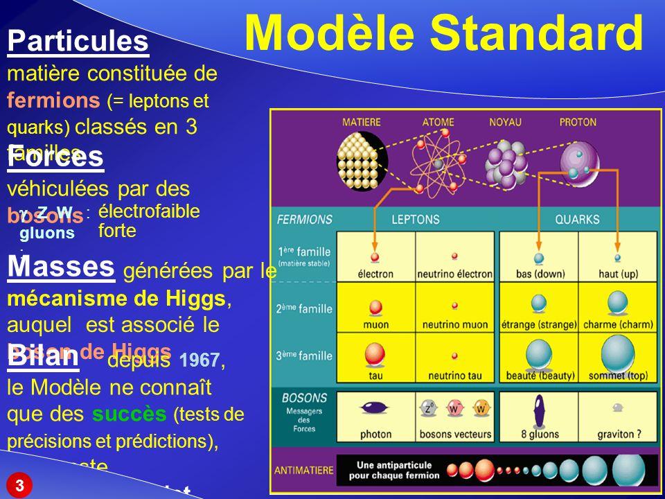 Modèle Standard Particules matière constituée de fermions (= leptons et quarks) classés en 3 familles générées par le mécanisme de Higgs, auquel est associé le boson de Higgs Masses Forces véhiculées par des bosons électrofaible forte Z W : gluons : depuis 1967, le Modèle ne connaît que des succès (tests de précisions et prédictions), mais reste incomplet Bilan 3