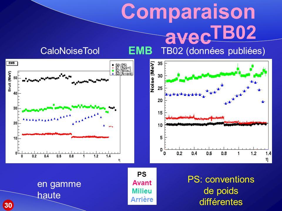 Comparaison avec TB02 EMB PS Avant Milieu Arrière PS: conventions de poids différentes 30 CaloNoiseToolTB02 (données publiées) en gamme haute