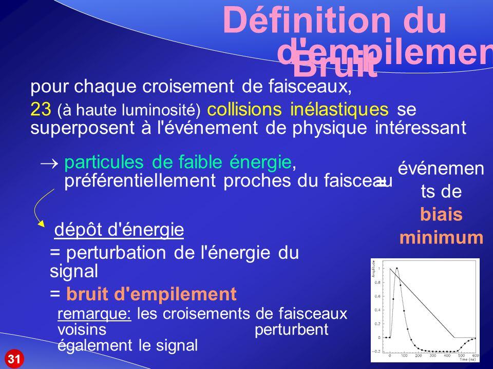 Définition du Bruit d empilement pour chaque croisement de faisceaux, 23 (à haute luminosité) collisions inélastiques se superposent à l événement de physique intéressant particules de faible énergie, préférentiellement proches du faisceau dépôt d énergie = perturbation de l énergie du signal = bruit d empilement événemen ts de biais minimum = 31 remarque: les croisements de faisceaux voisins perturbent également le signal