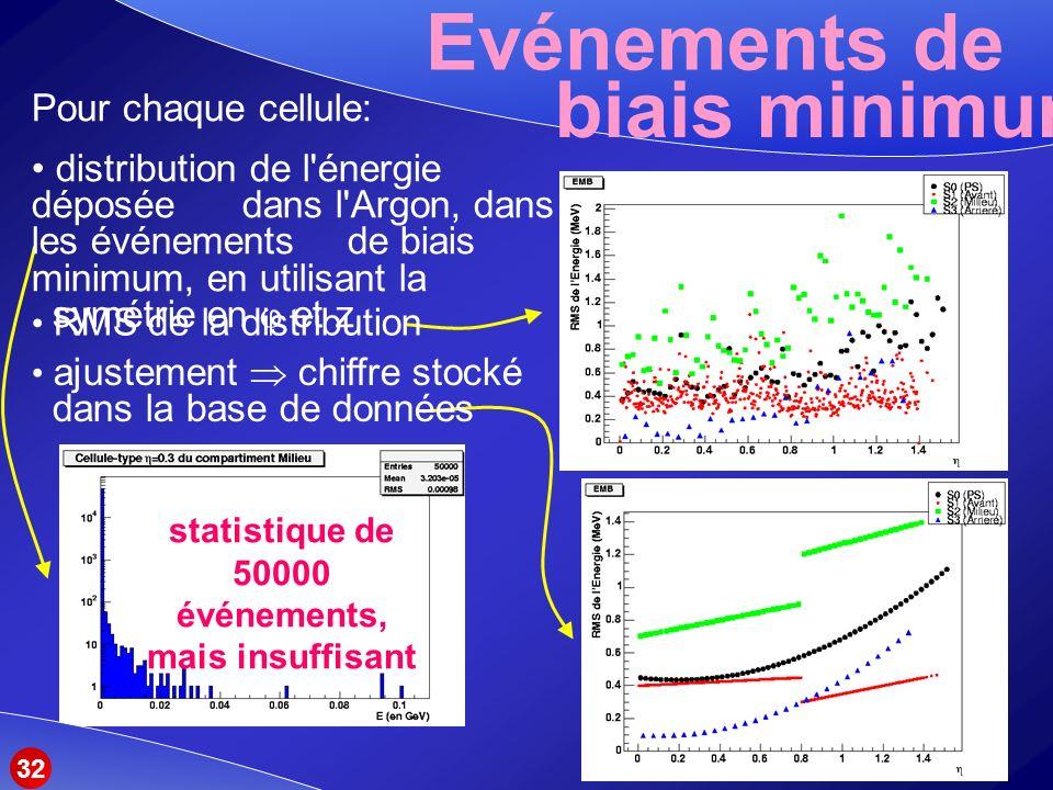 Evénements de biais minimum Pour chaque cellule: distribution de l énergie déposée dans l Argon, dans les événements de biais minimum, en utilisant la symétrie en et z RMS de la distribution ajustement chiffre stocké dans la base de données statistique de 50000 événements, mais insuffisant 32