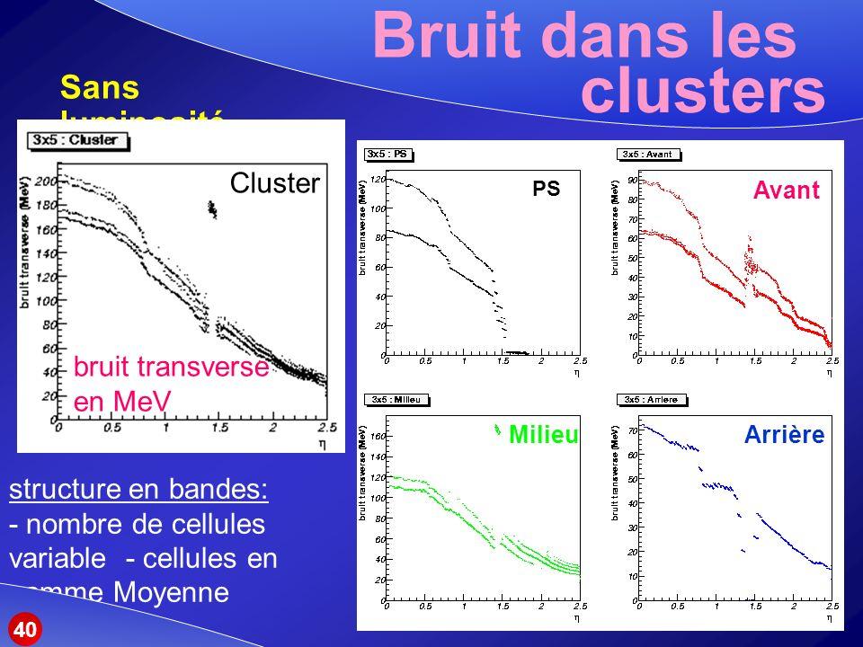 Bruit dans les Sans luminosité clusters (2) structure en bandes: - nombre de cellules variable - cellules en gamme Moyenne Cluster Milieu PS Avant Arrière 40 bruit transverse en MeV