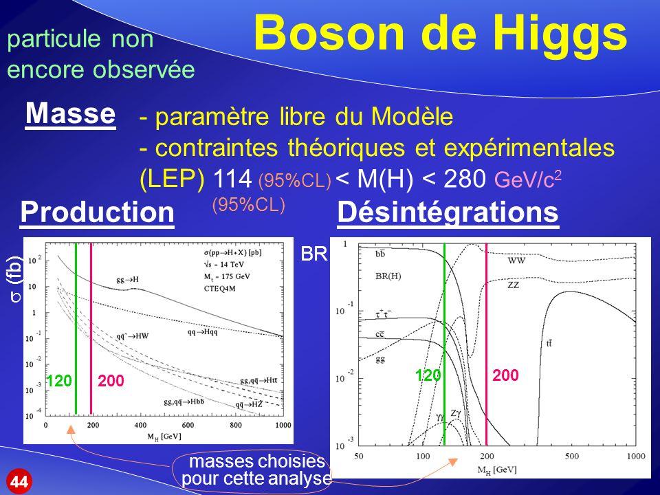 Boson de Higgs DésintégrationsProduction Masse - paramètre libre du Modèle - contraintes théoriques et expérimentales (LEP) 114 (95%CL) < M(H) < 280 GeV/c 2 (95%CL) 200120 200120 particule non encore observée masses choisies pour cette analyse 44 BR (fb)
