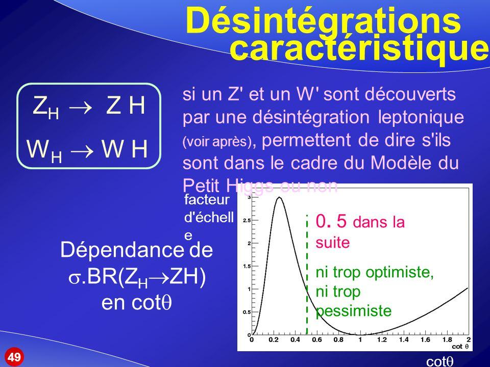 Désintégrations Dépendance de.BR(Z H ZH) en cot caractéristiques Z H Z H W H si un Z et un W sont découverts par une désintégration leptonique (voir après), permettent de dire s ils sont dans le cadre du Modèle du Petit Higgs ou non 0.