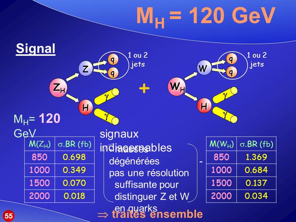 - masses dégénérées - pas une résolution suffisante pour distinguer Z et W en quarks M H = 120 GeV Signal ZHZHZHZH Z Hqq + 1 ou 2 jets WHWHWHWH W H q q 1 ou 2 jets M (Z H ).BR (fb) 8500.698 10000.349 15000.070 20000.018 M (W H ).BR (fb) 8501.369 10000.684 15000.137 20000.034 M H = 120 GeV signaux indiscernables traités ensemble 55