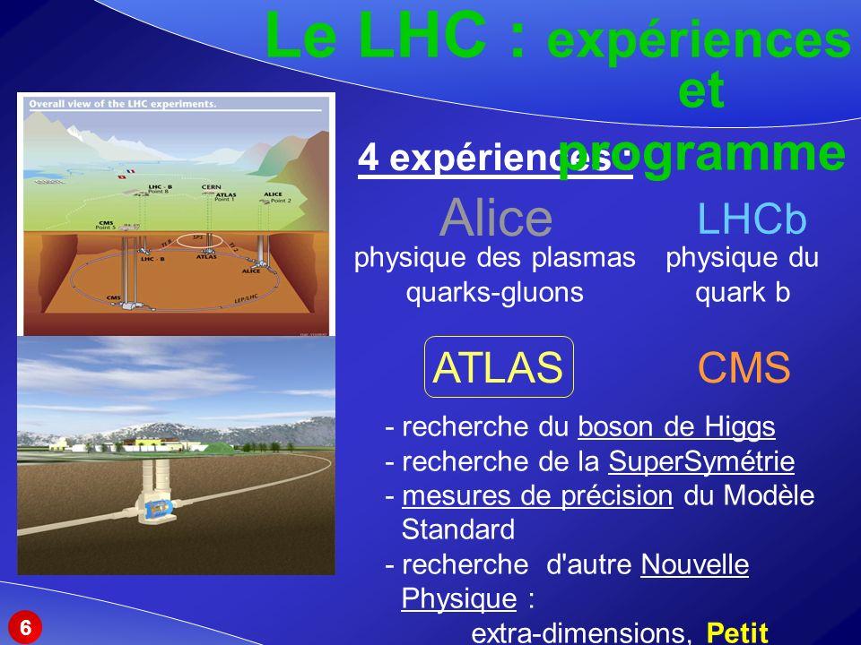 Le LHC : expériences 4 expériences : et programme ATLASCMS LHCb Alice physique des plasmas quarks-gluons physique du quark b - recherche du boson de Higgs - recherche de la SuperSymétrie - mesures de précision du Modèle Standard - recherche d autre Nouvelle Physique : extra-dimensions, Petit Higgs, … 6
