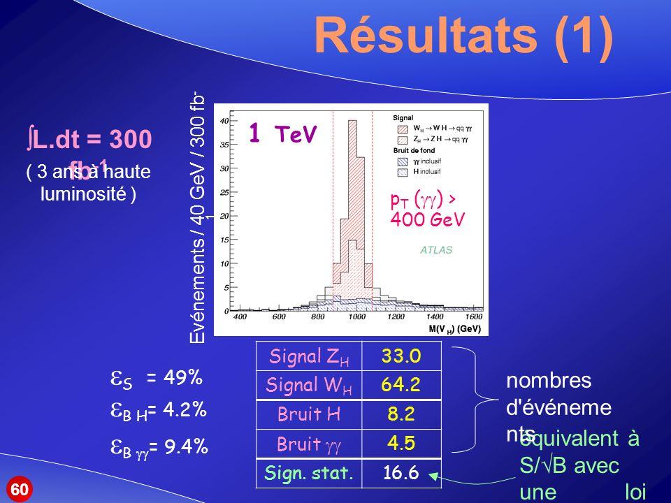 Résultats (1) Signal Z H 33.0 Signal W H 64.2 Bruit H8.2 Bruit 4.5 Sign.