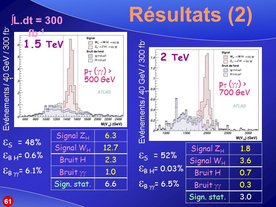 Résultats (2) Signal Z H 1.8 Signal W H 3.6 Bruit H0.7 Bruit 0.3 Sign.