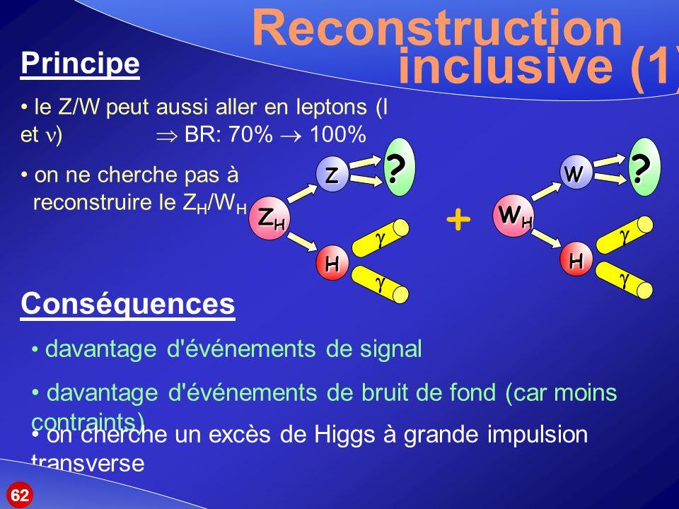Reconstruction Principe inclusive (1) le Z/W peut aussi aller en leptons (l et ) BR: 70% 100% on ne cherche pas à reconstruire le Z H /W H Conséquences davantage d événements de signal davantage d événements de bruit de fond (car moins contraints) on cherche un excès de Higgs à grande impulsion transverse + ZHZHZHZH Z H .