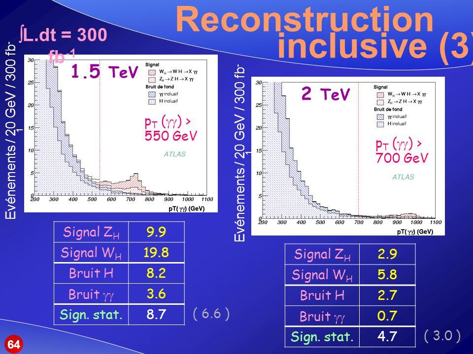 Reconstruction inclusive (3) Signal Z H 9.9 Signal W H 19.8 Bruit H8.2 Bruit 3.6 Sign.