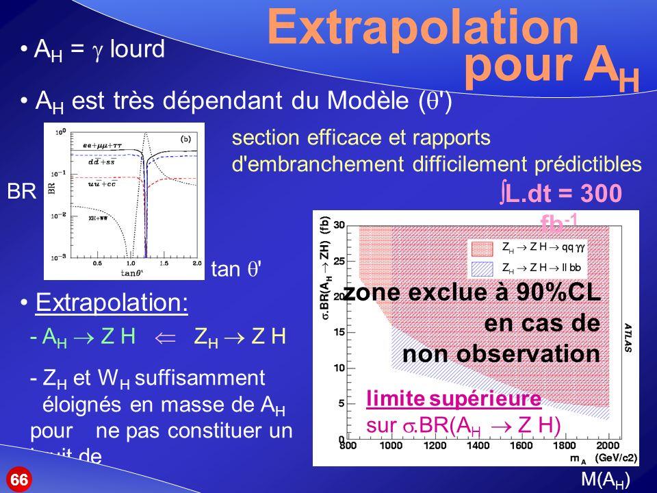Extrapolation A H est très dépendant du Modèle ( ) pour A H L.dt = 300 fb -1 Extrapolation: - A H Z H Z H Z H section efficace et rapports d embranchement difficilement prédictibles limite supérieure sur.BR(A H Z H) A H = lourd - Z H et W H suffisamment éloignés en masse de A H pour ne pas constituer un bruit de fond BR tan 66 M(A H ) zone exclue à 90%CL en cas de non observation