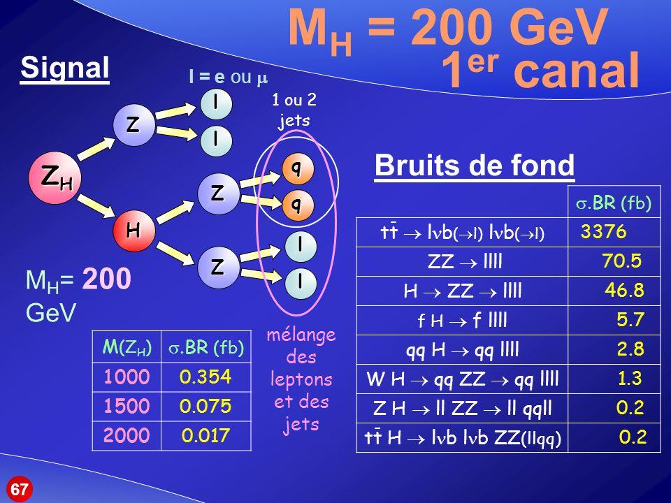 M H = 200 GeV Signal ZHZHZHZH Z Z Z Hll l q q l 1 ou 2 jets Bruits de fond M (Z H ).BR (fb) 10000.354 15000.075 20000.017.BR (fb) tt l b ( l) l b ( l) 3376 ZZ llll 70.5 H ZZ llll 46.8 f H f llll 5.7 qq H qq llll 2.8 W H qq ZZ qq llll 1.3 Z H ll ZZ ll qqll 0.2 tt H l b l b ZZ (llqq) 0.2 M H = 200 GeV 1 er canal - - mélange des leptons et des jets l = e ou 67