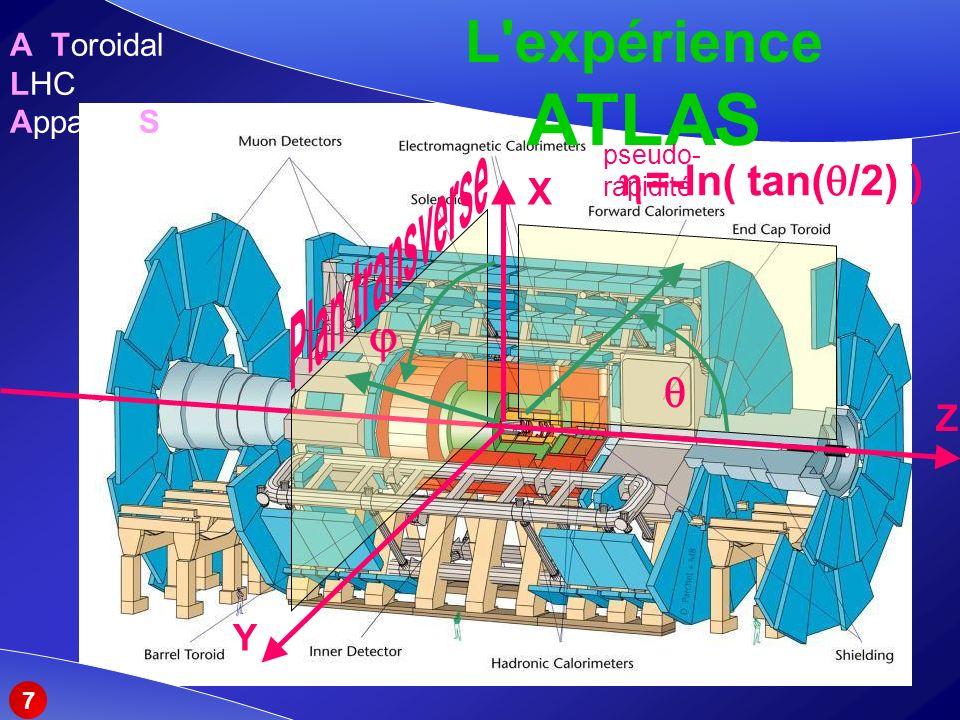 L expérience ATLAS Z X Y A Toroidal LHC ApparatuS =-ln( tan( /2) ) pseudo- rapidité 7