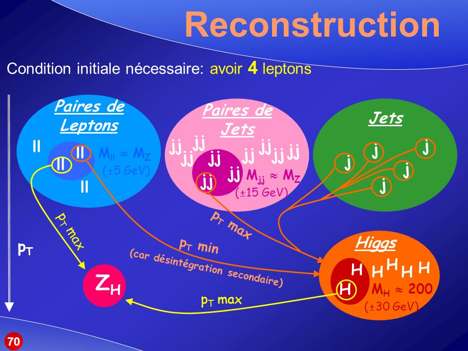 Paires de Jets jj M jj M Z ( 15 GeV) Paires de Leptons ll M ll M Z ( 5 GeV) H H Higgs H H M H 200 H H ( 30 GeV) Reconstruction Jets j j j j j pTpT ZHZH p T max p T min (car désintégration secondaire) p T max Condition initiale nécessaire: avoir 4 leptons 70